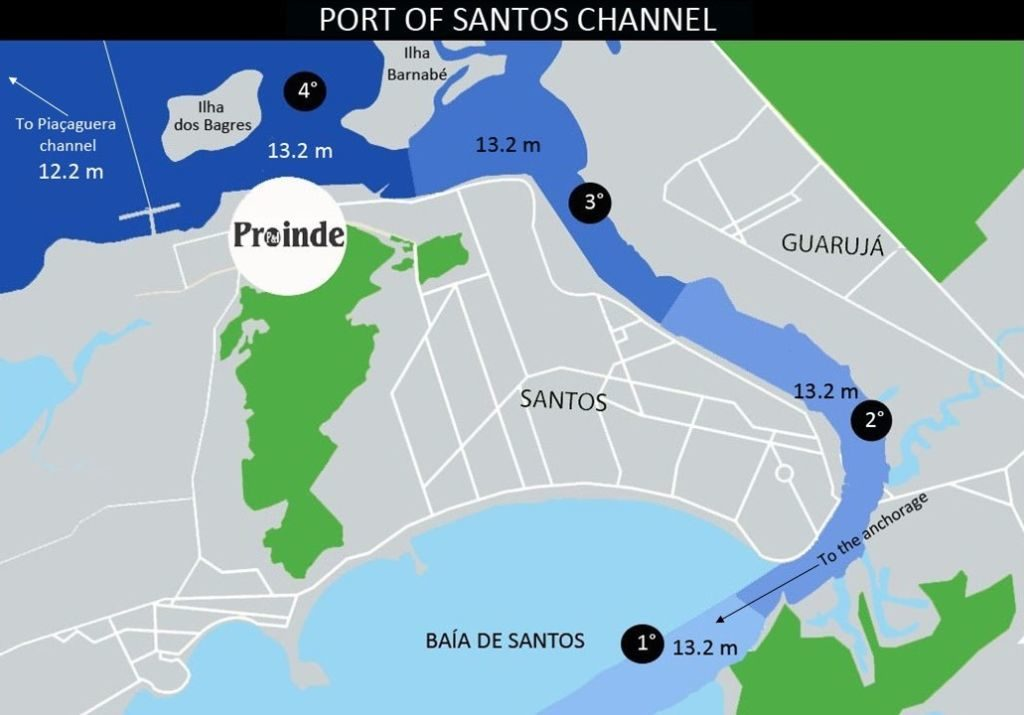 Current draft limitations at the Port of Santos channel